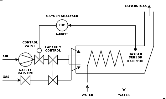 Weather dependent control diagram