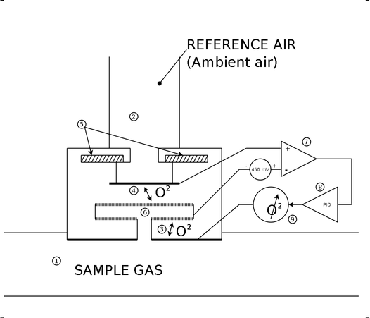 Working principle of the oxygen sensor